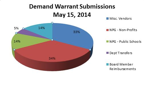Demand Warrant Submission Pie Chart - 5.15.14